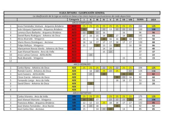 Control de la II Liga_Clasificación general_Página_1